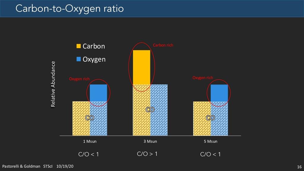 Carbon-to-Oxygen ratio 1 Msun 3 Msun 5 Msun Car...