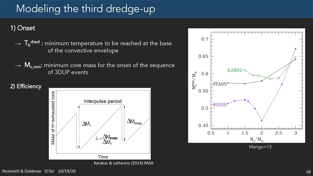 Modeling the third dredge-up 18 1) Onset → Tb d...