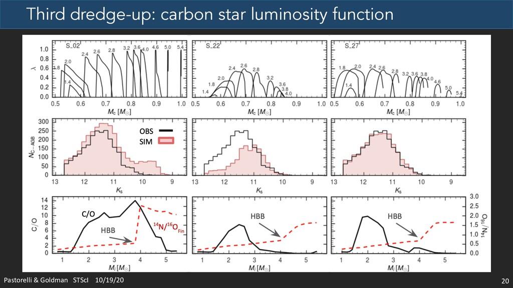 Third dredge-up: carbon star luminosity functio...