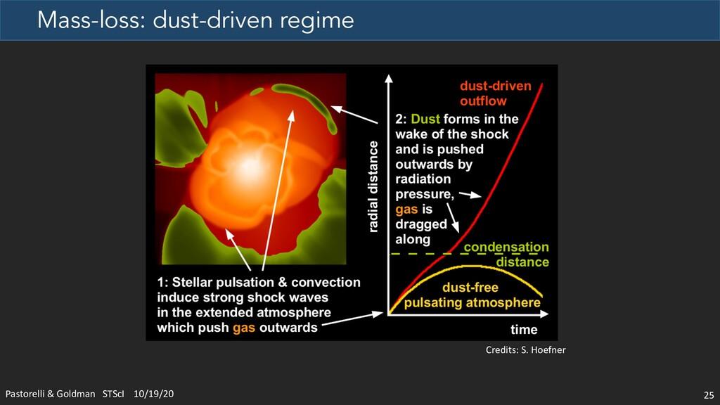 Mass-loss: dust-driven regime 25 Credits: S. Ho...