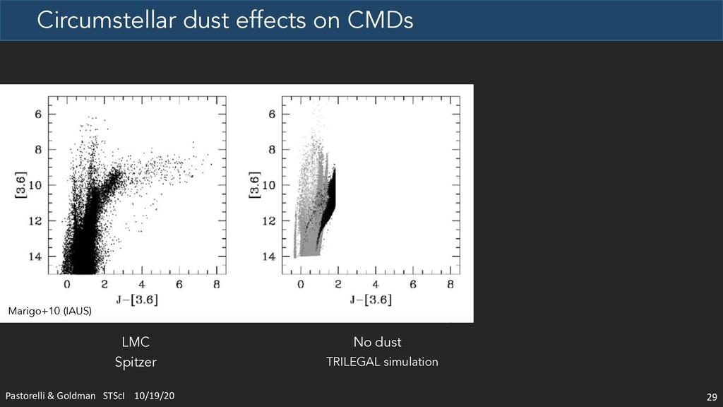 Circumstellar dust effects on CMDs 29 No dust L...