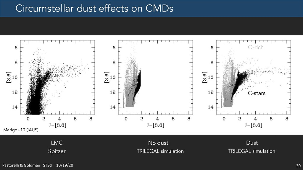 Circumstellar dust effects on CMDs 30 LMC No du...
