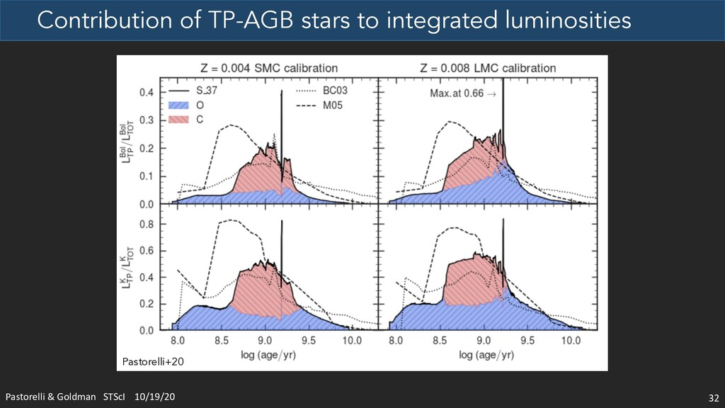 Contribution of TP-AGB stars to integrated lumi...