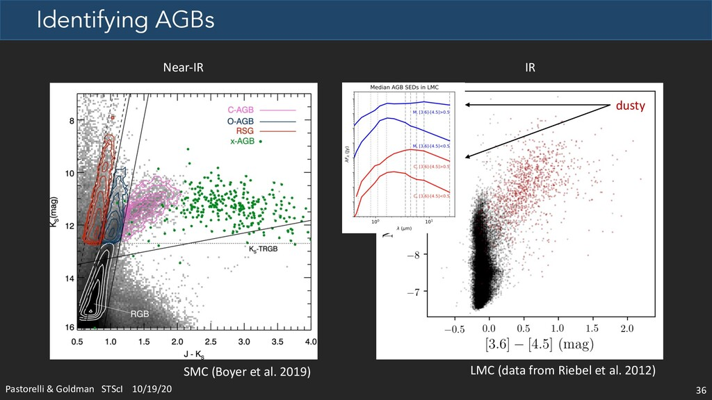 Identifying AGBs Pastorelli & Goldman STScI 10/...