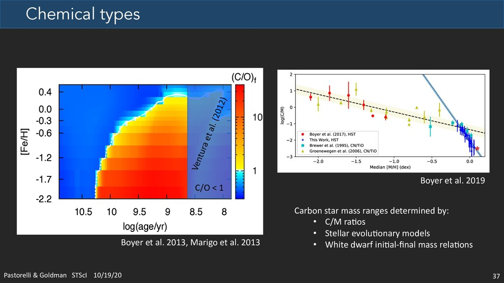 Chemical types Pastorelli & Goldman STScI 10/19...