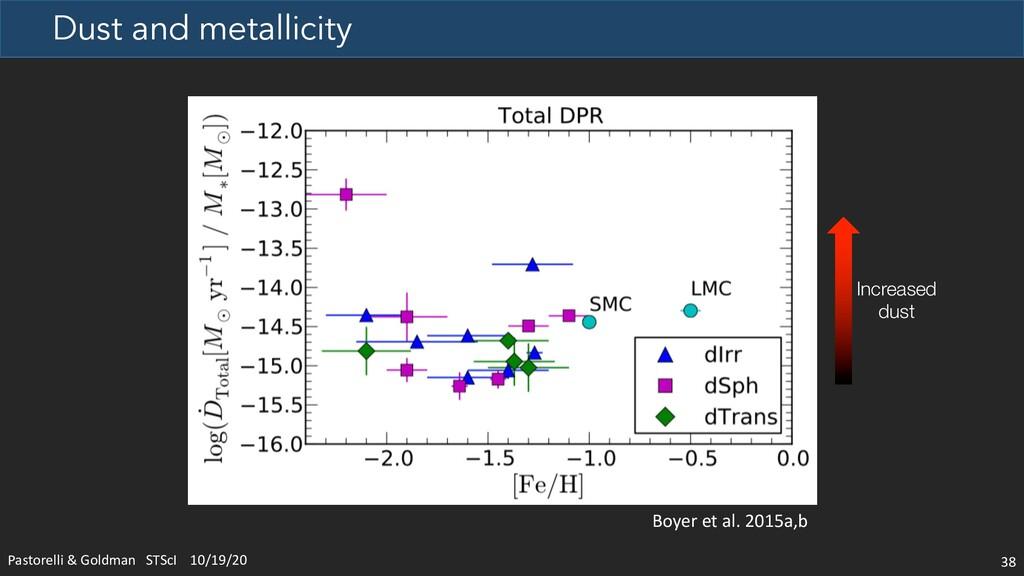 Dust and metallicity Pastorelli & Goldman STScI...