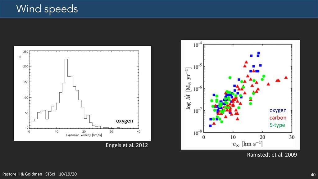Wind speeds Pastorelli & Goldman STScI 10/19/20...