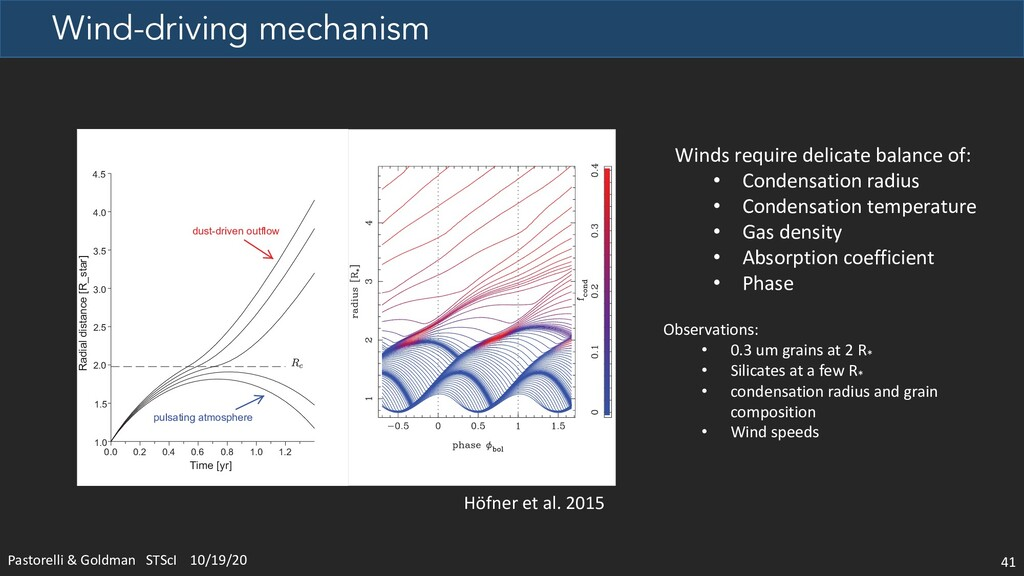 Wind-driving mechanism Pastorelli & Goldman STS...