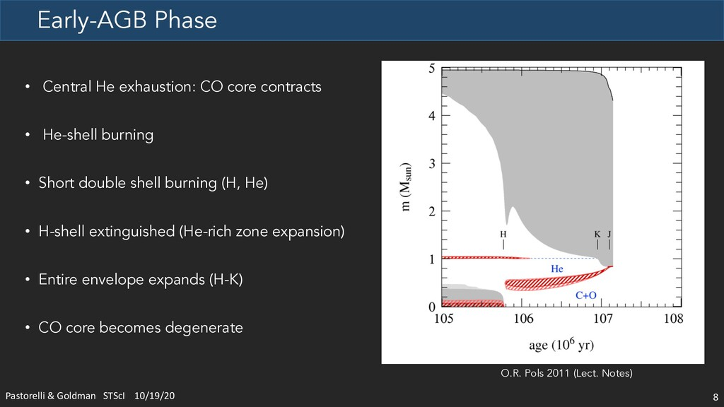 Early-AGB Phase 8 • Central He exhaustion: CO c...