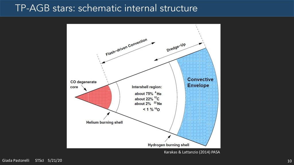 TP-AGB stars: schematic internal structure 10 G...