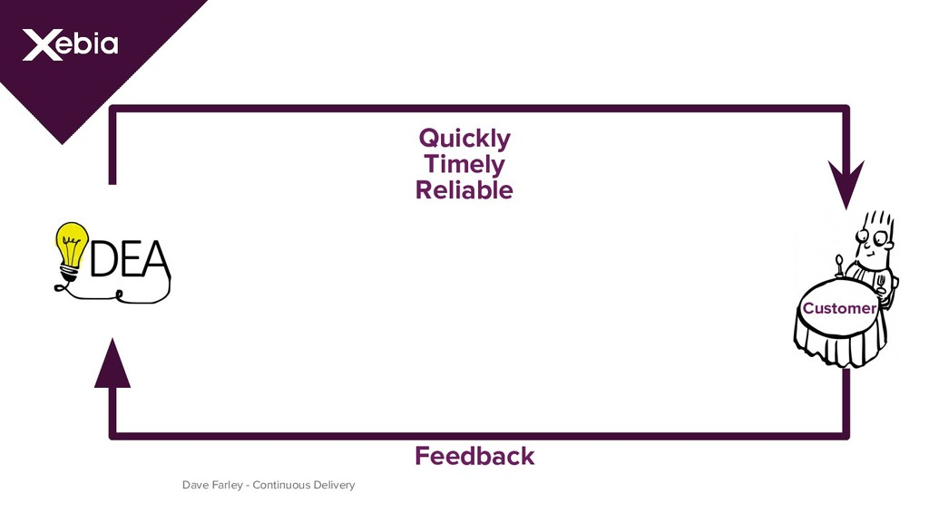 Dave Farley - Continuous Delivery Feedback Quic...