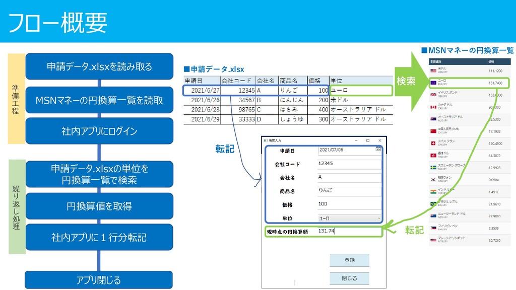 申請データ.xlsxを読み取る MSNマネーの円換算一覧を読取 申請データ.xlsxの単位を ...