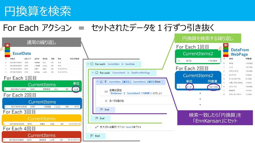 円換算を検索 DataFrom WebPage 通常の繰り返し 円換算を検索する繰り返し Cu...