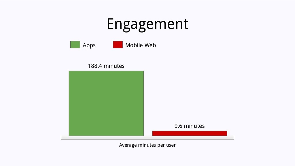 Average minutes per user Engagement 188.4 minut...