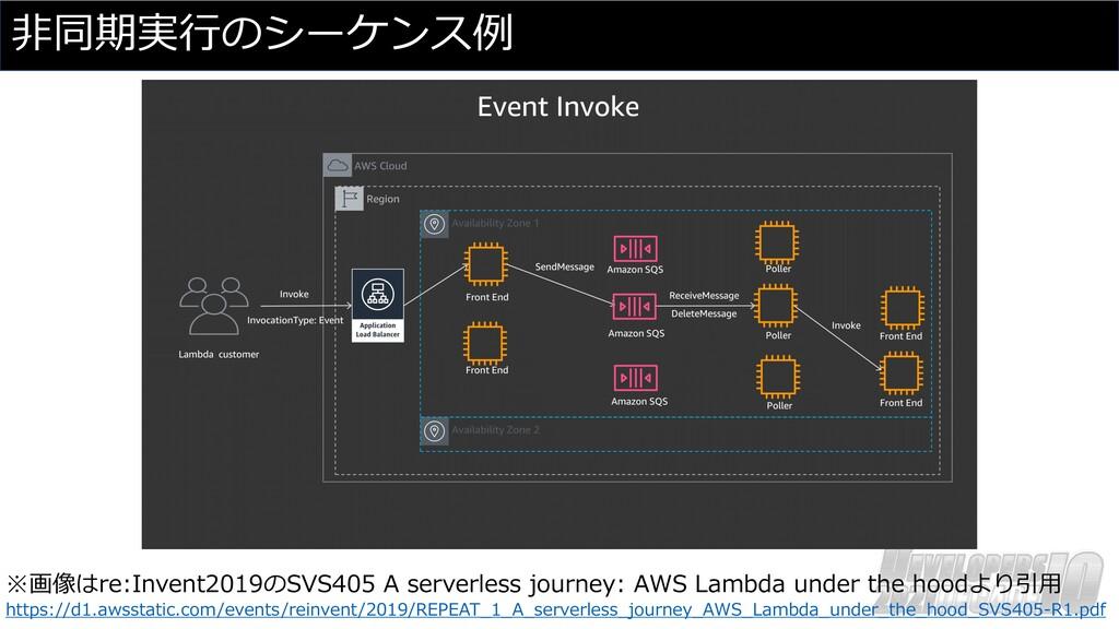 ⾮同期実⾏のシーケンス例 ※画像はre:Invent2019のSVS405 A serverl...