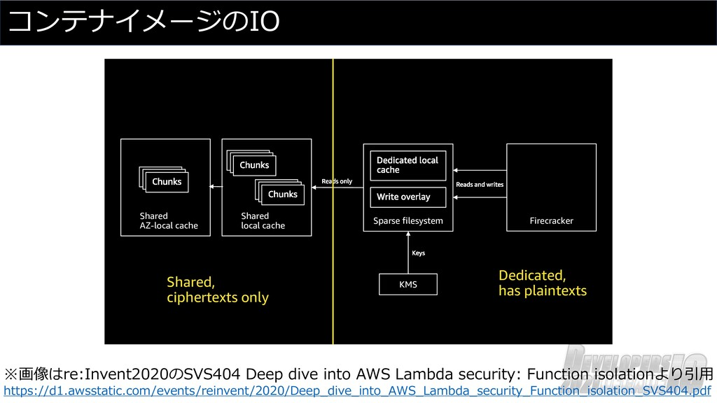 コンテナイメージのIO ※画像はre:Invent2020のSVS404 Deep dive ...