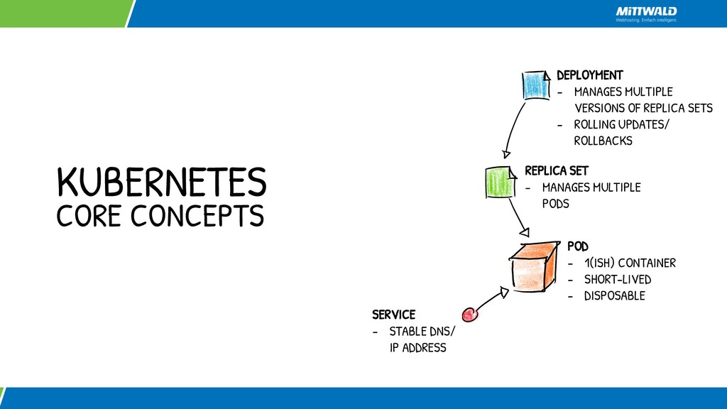 KUBERNETES CORE CONCEPTS POD - 1(ISH) CONTAINER...