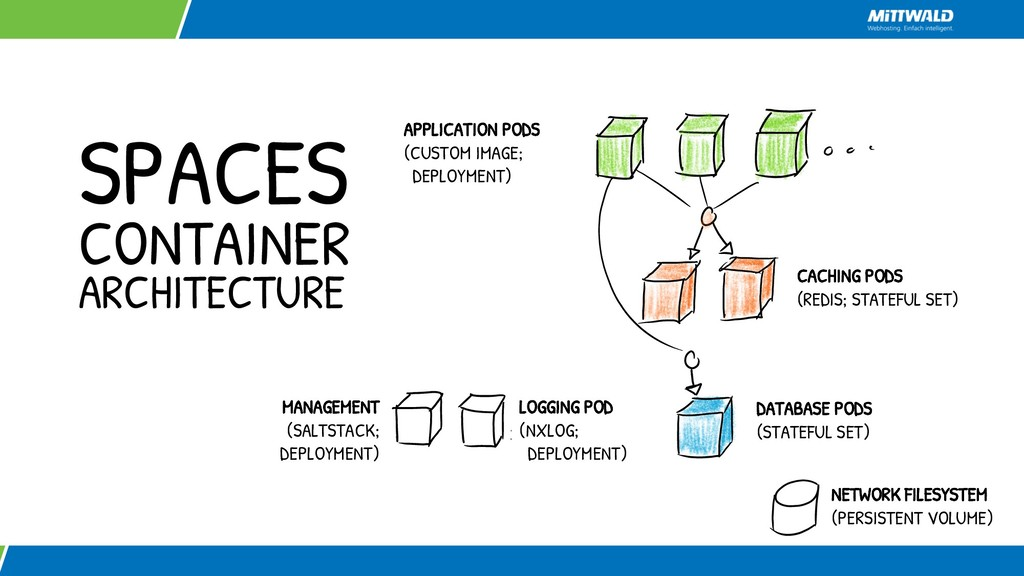 SPACES CONTAINER ARCHITECTURE DATABASE PODS (ST...