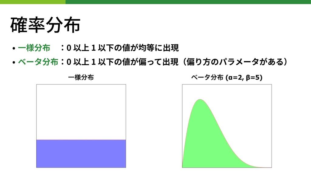 確率分布 • ⼀様分布:0 以上 1 以下の値が均等に出現 • ベータ分布:0 以上 1 以...
