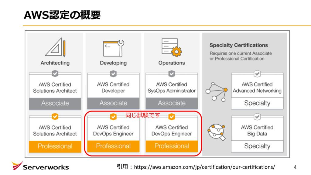 AWS認定の概要 4 引⽤:https://aws.amazon.com/jp/certifi...