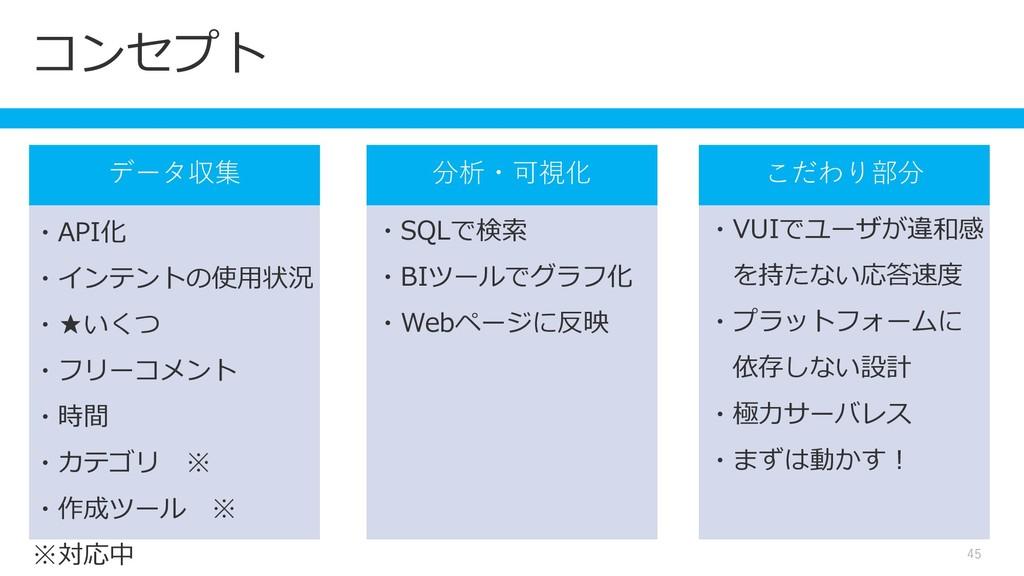 コンセプト 45 ・API化 ・インテントの使用状況 ・★いくつ ・フリーコメント ・時間 ・...