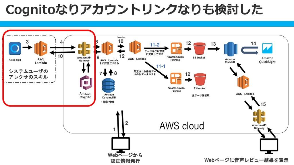 Alexa skill AWS Lambda システムユーザの アレクサのスキル Amazon...