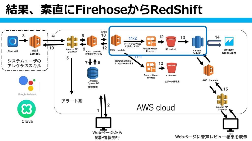 結果、素直にFirehoseからRedShift 93 Alexa skill AWS Lam...