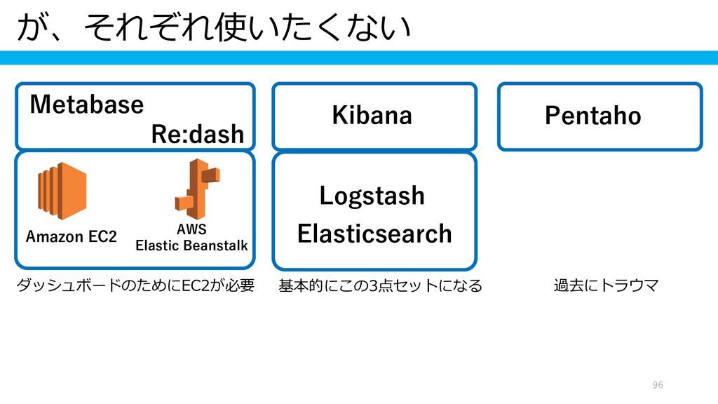 が、それぞれ使いたくない 96 Amazon EC2 AWS Elastic Beanstal...