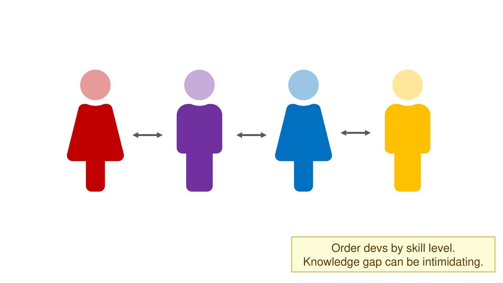 Order devs by skill level. Knowledge gap can be...