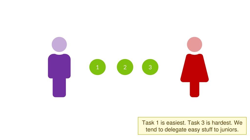 1 2 3 Task 1 is easiest. Task 3 is hardest.