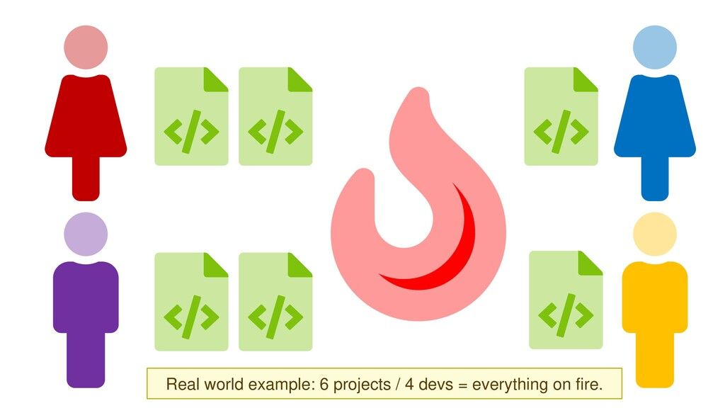 6 projects / 4 devs = everything on fire