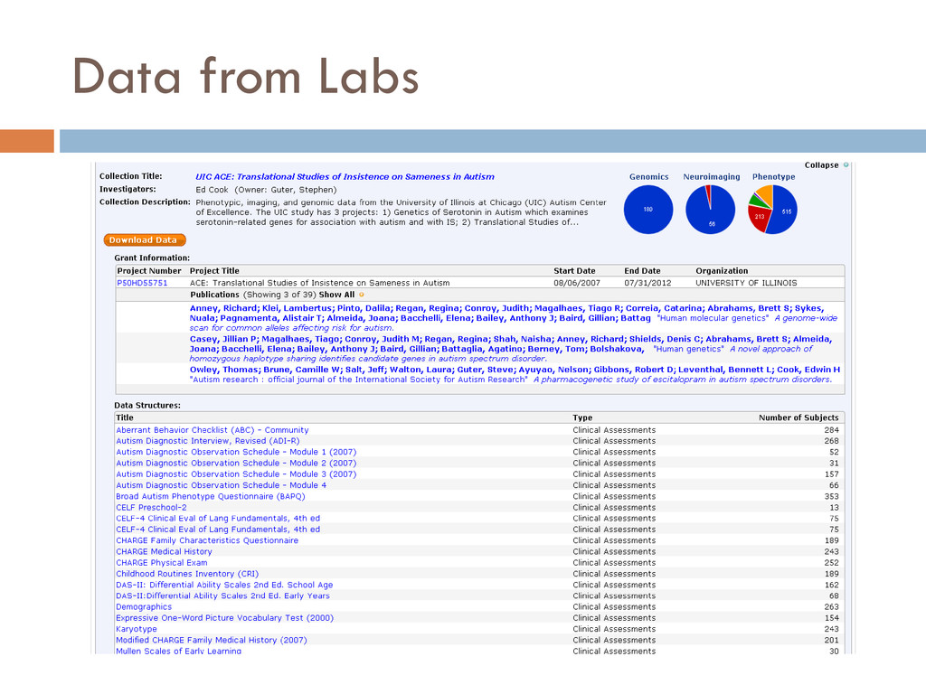 Data from Labs