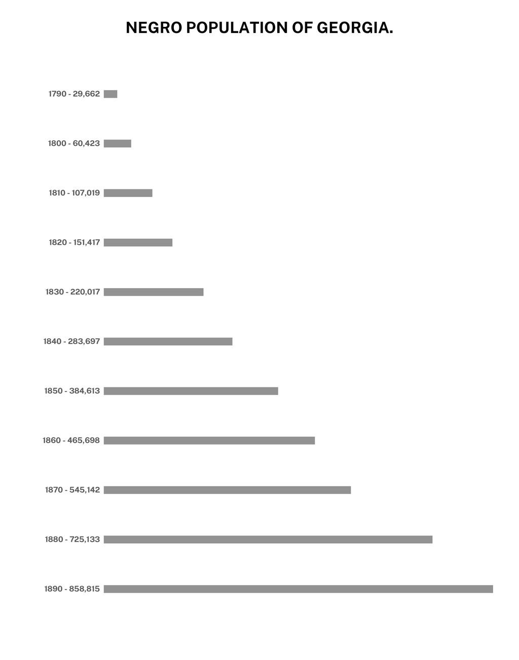 NEGRO POPULATION OF GEORGIA. 1790 - 29,662 1800...