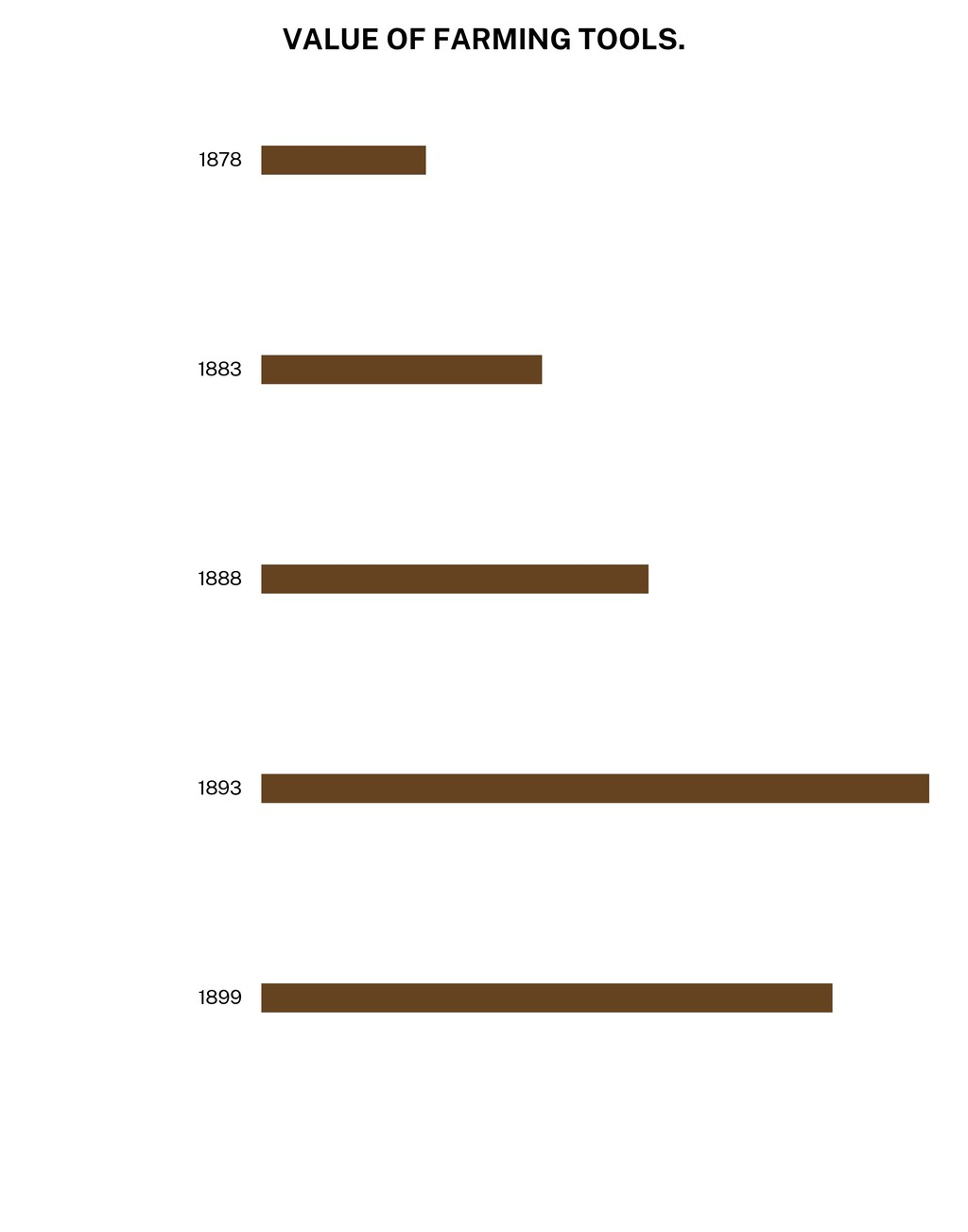 VALUE OF FARMING TOOLS. 1878 1883 1888 1893 1899