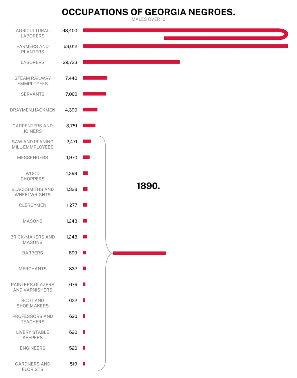 OCCUPATIONS OF GEORGIA NEGROES. MALES OVER 10 1...