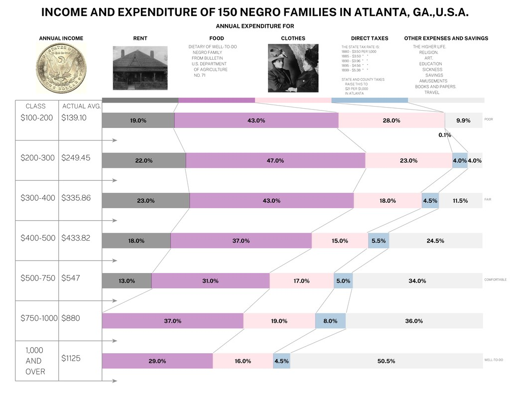 INCOME AND EXPENDITURE OF 150 NEGRO FAMILIES IN...