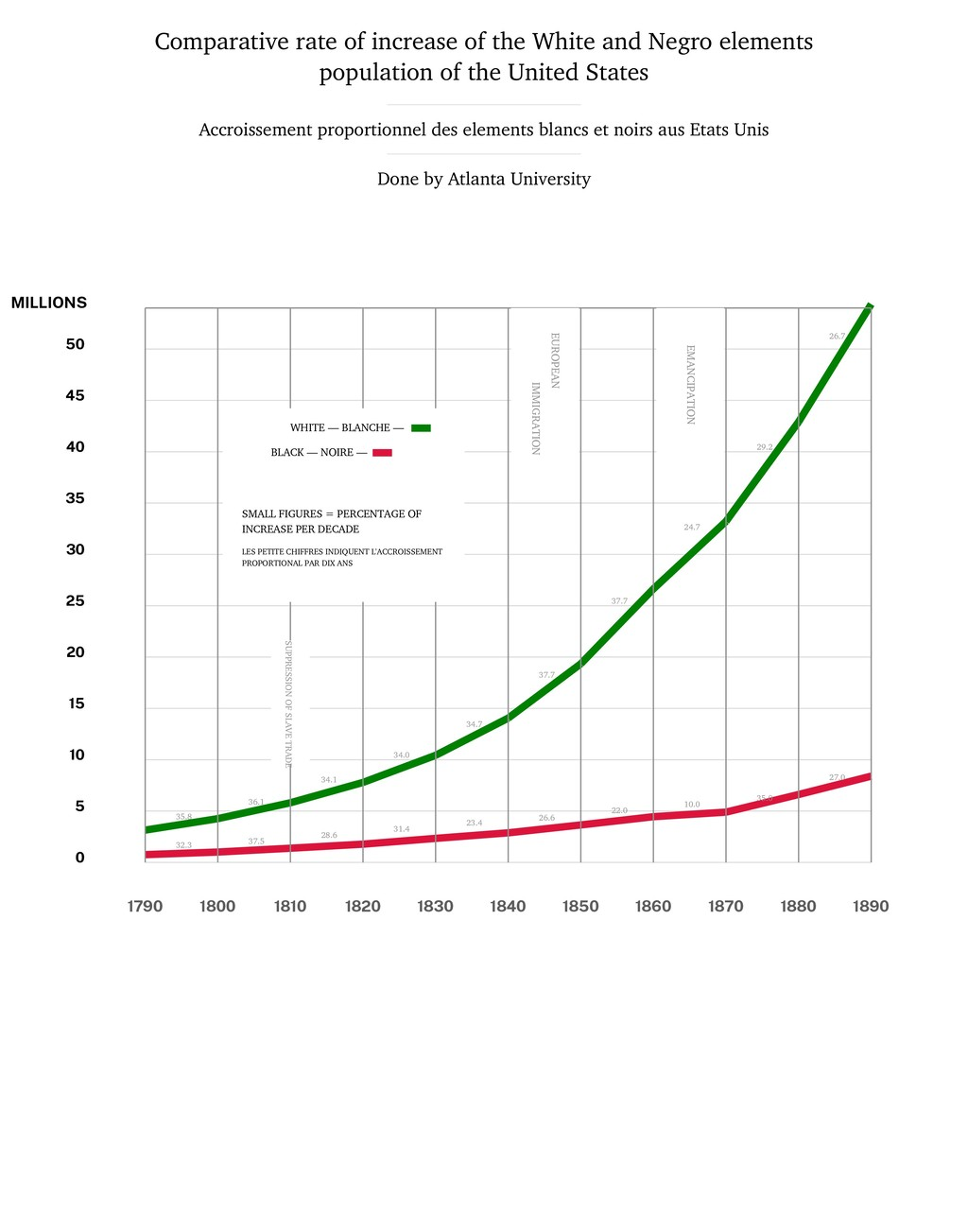 Comparative rate of increase of the White and N...