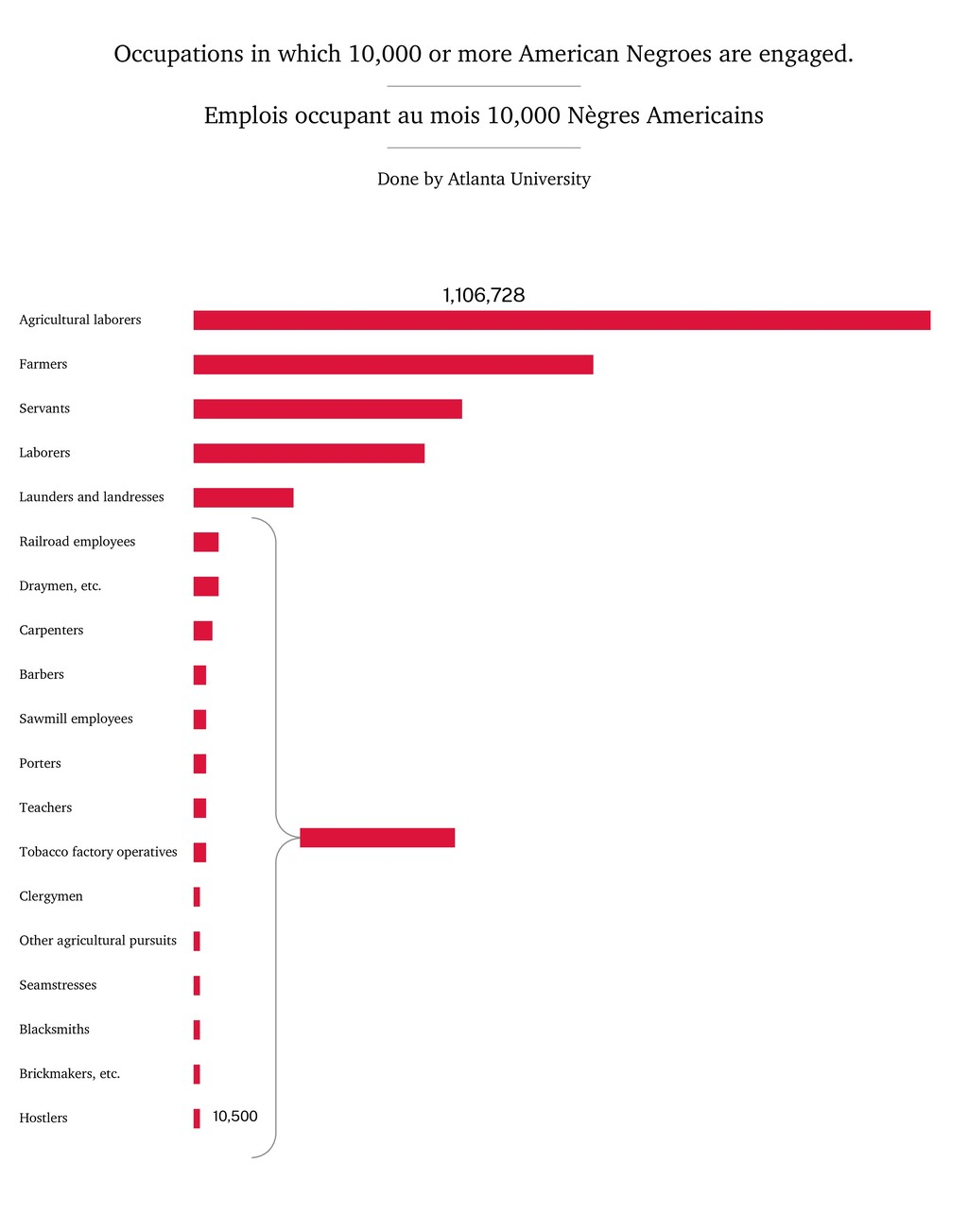 Occupations in which 10,000 or more American Ne...