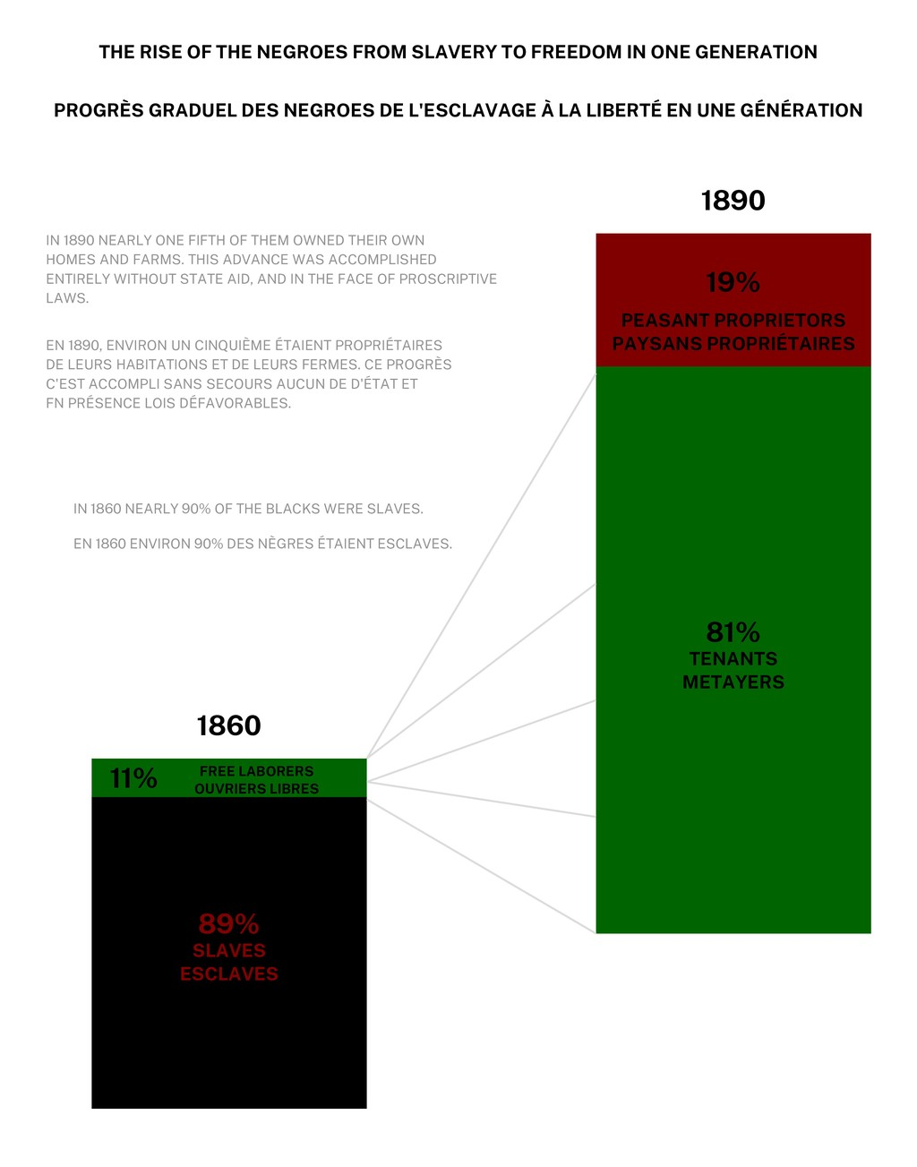 THE RISE OF THE NEGROES FROM SLAVERY TO FREEDOM...