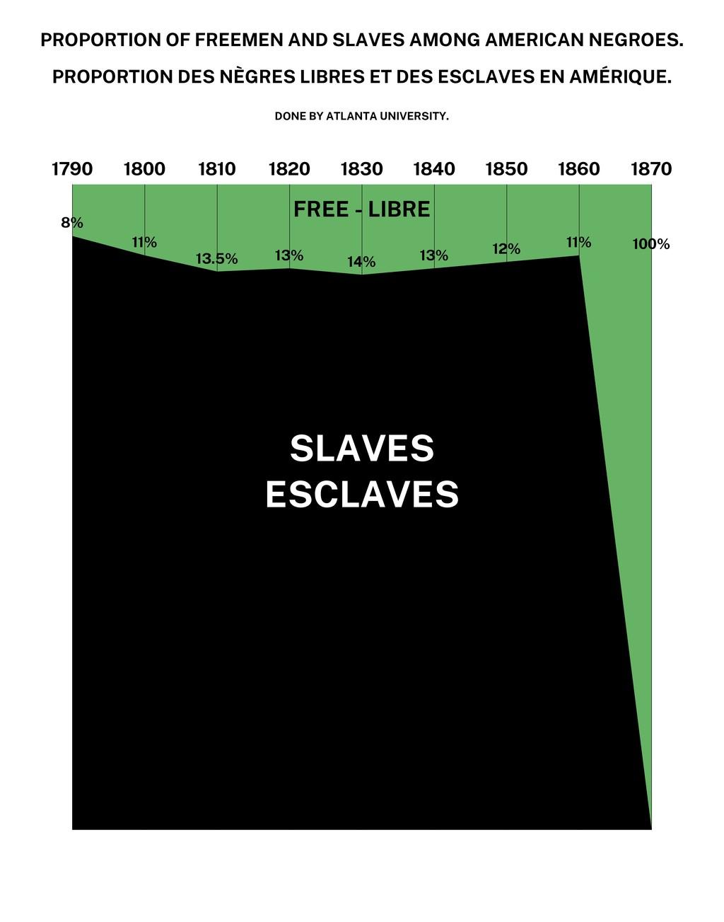 PROPORTION OF FREEMEN AND SLAVES AMONG AMERICAN...