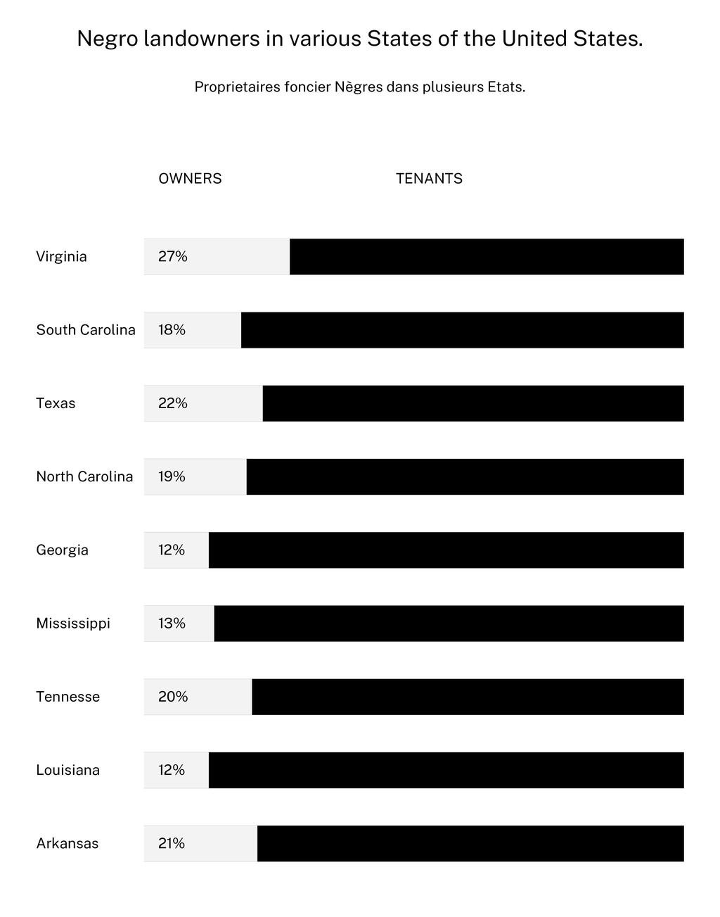 Negro landowners in various States of the Unite...