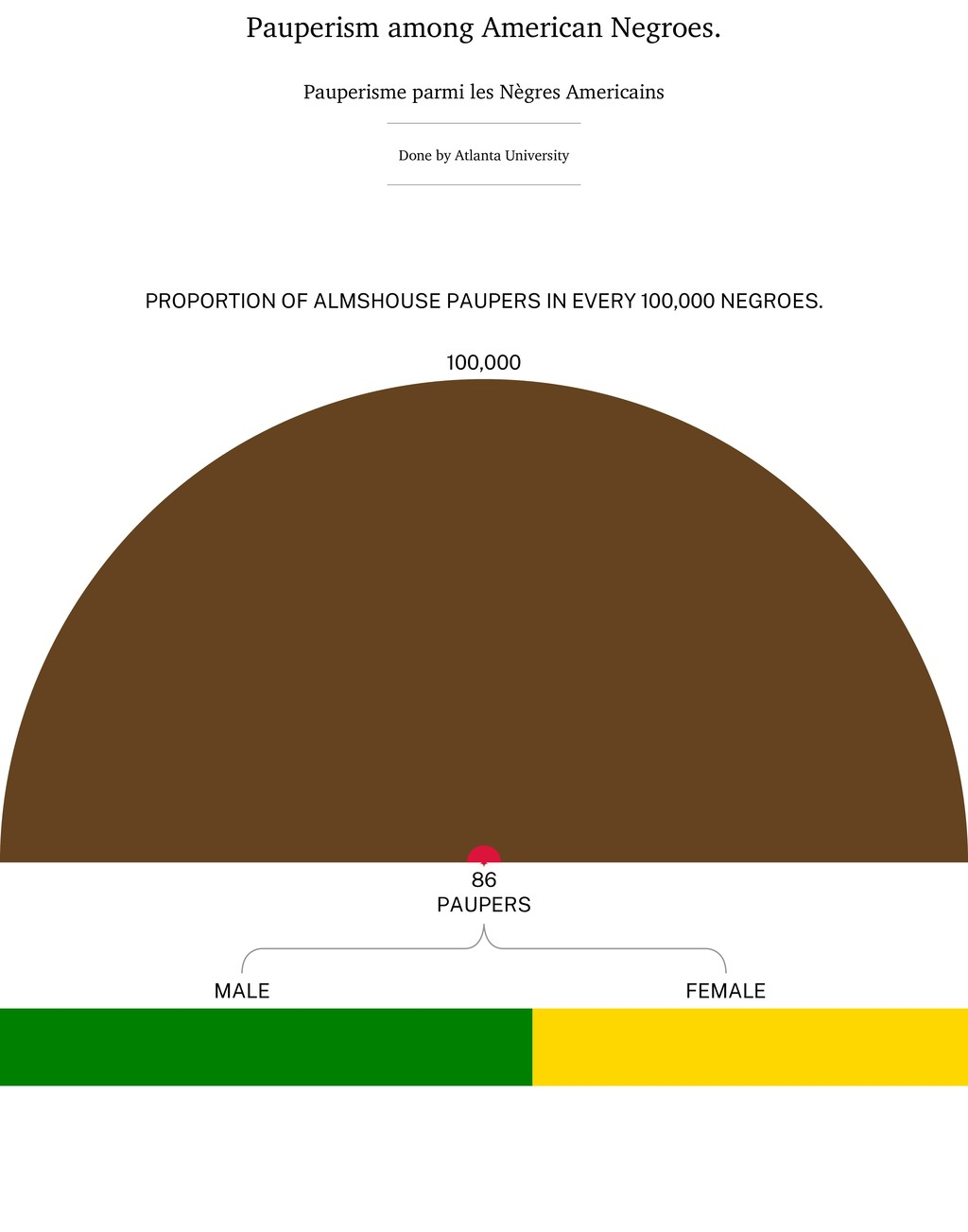Pauperism among American Negroes. Pauperisme pa...
