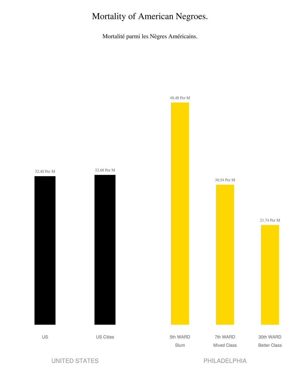 Mortality of American Negroes. Mortalité parmi ...