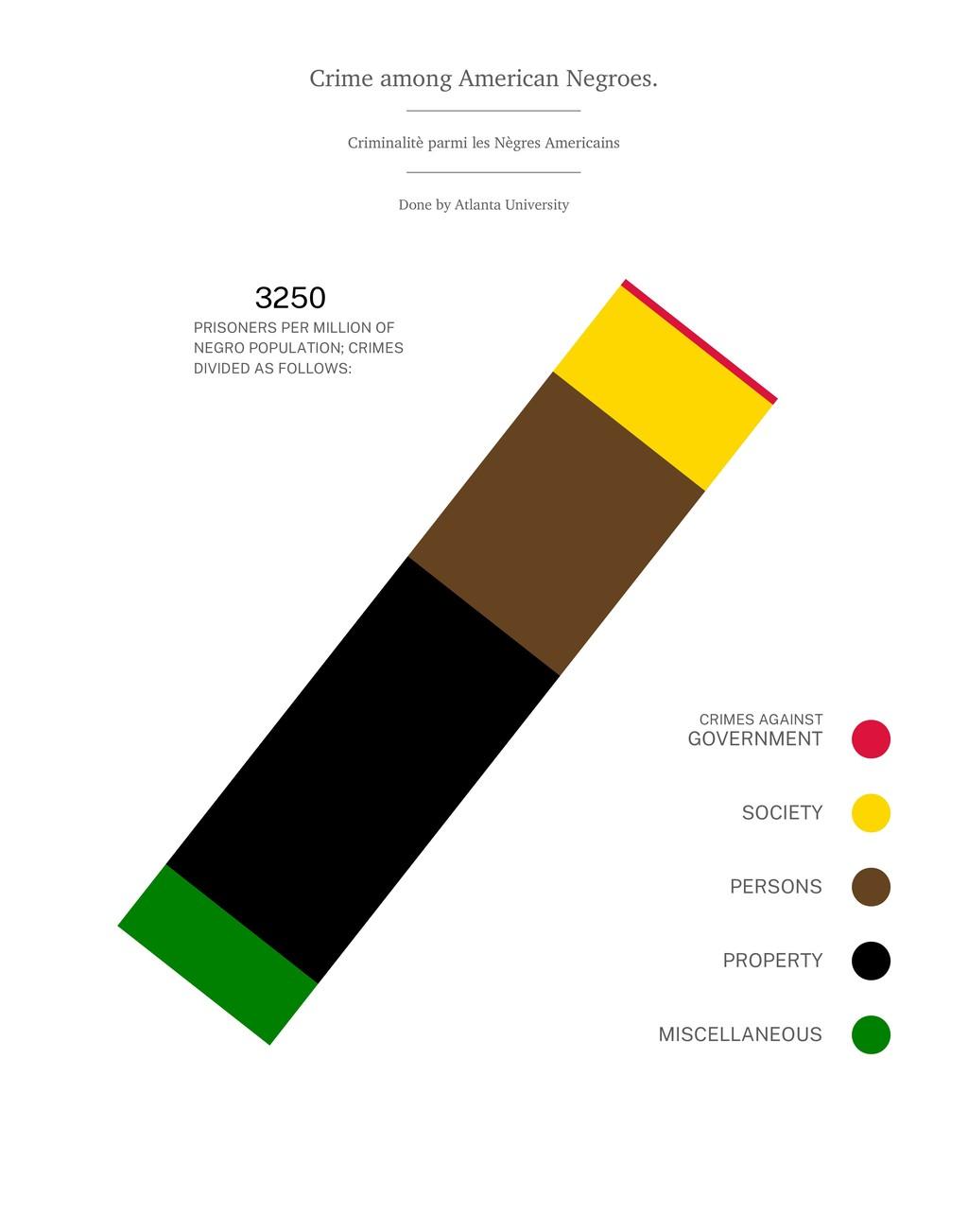Crime among American Negroes. Criminalitè parmi...