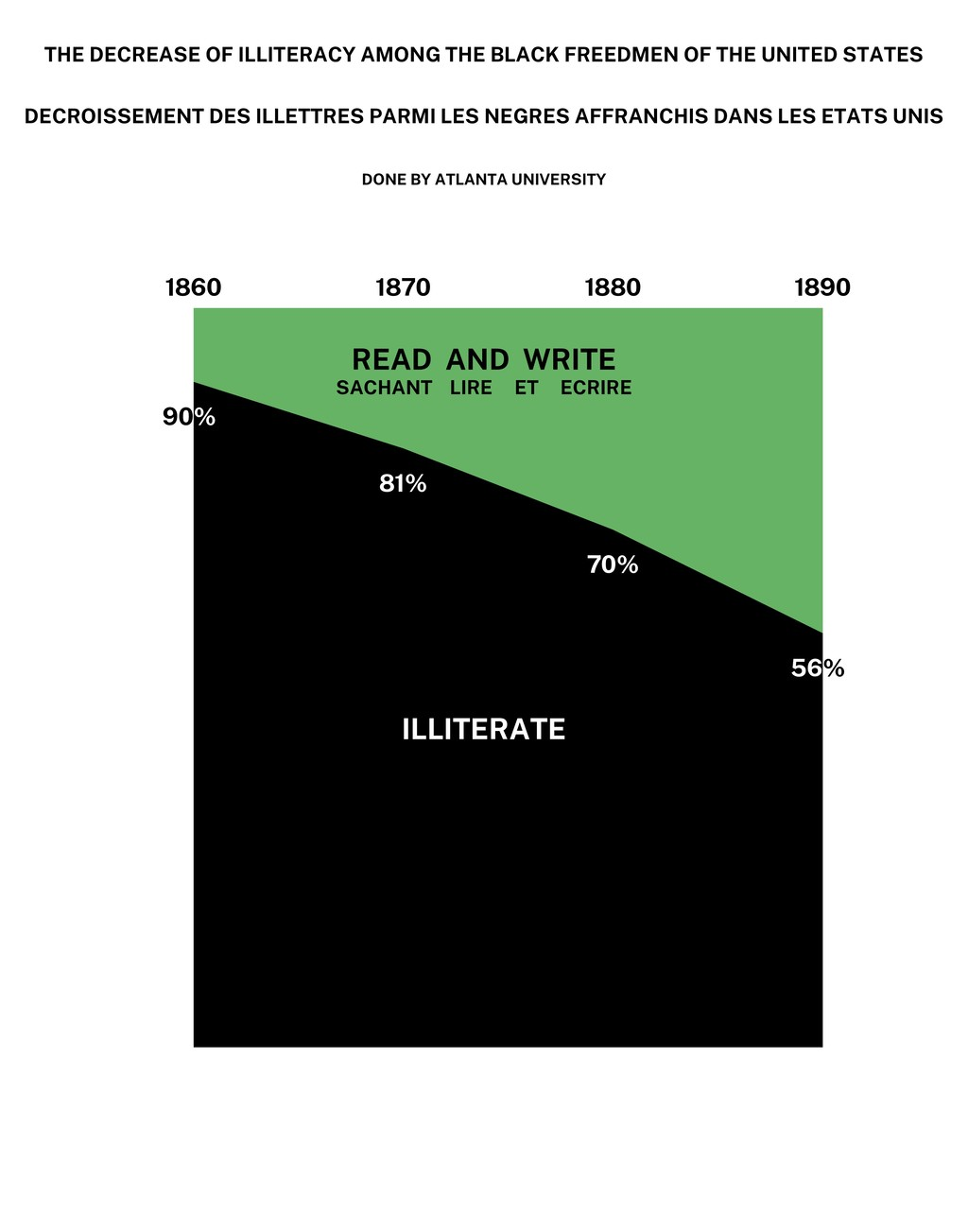 THE DECREASE OF ILLITERACY AMONG THE BLACK FREE...