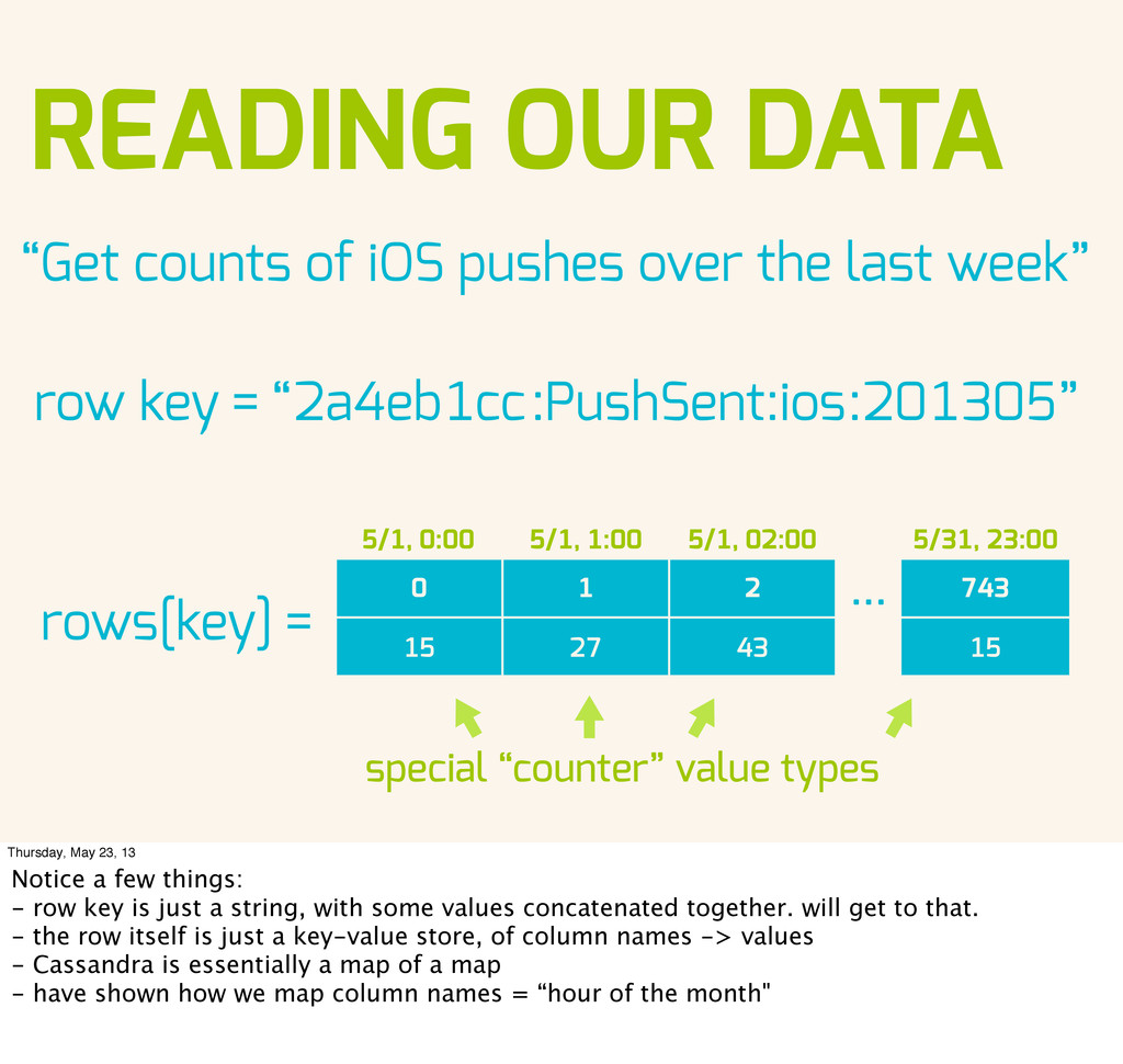 """READING OUR DATA """"Get counts of iOS pushes over..."""