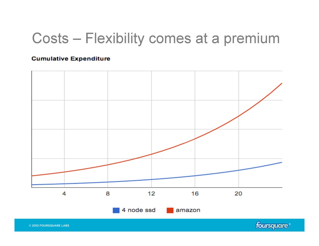 Costs – Flexibility comes at a premium