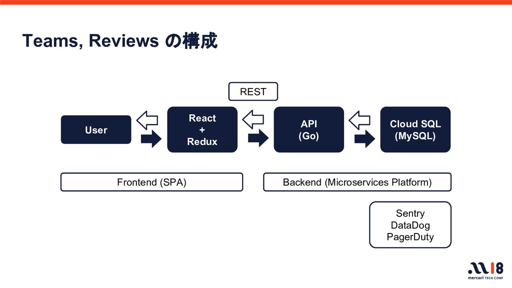 Teams, Reviews の構成 User Cloud SQL (MySQL) React...