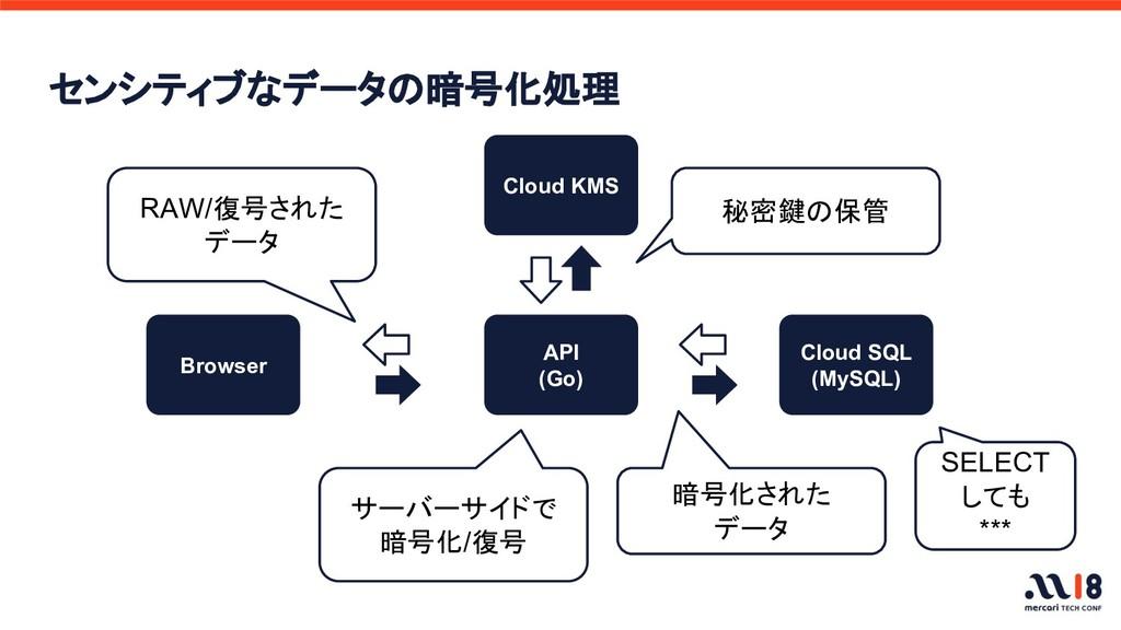 センシティブなデータの暗号化処理 Cloud SQL (MySQL) API (Go) サーバ...