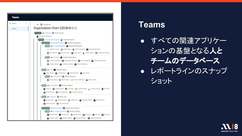 Teams ● すべての関連アプリケー ションの基盤となる人と チームのデータベース ● レポ...